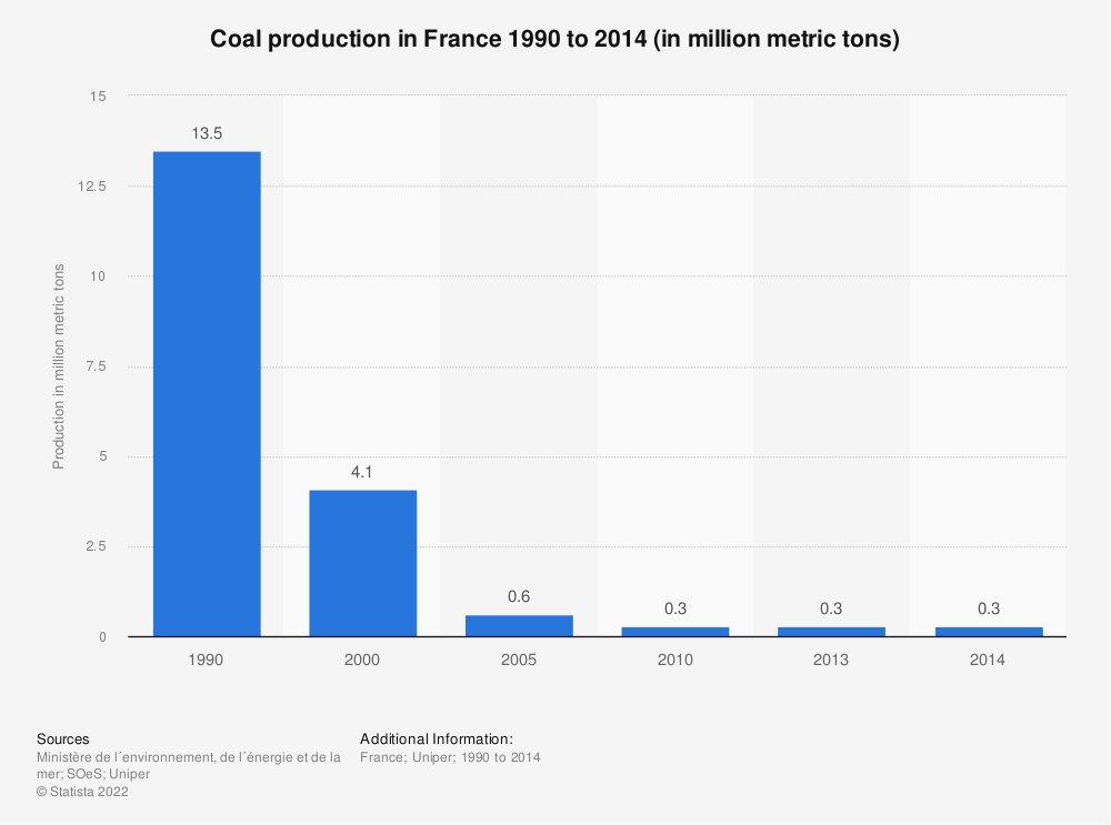 Statistic: Coal production in France 1990 to 2014 (in million metric tons) | Statista