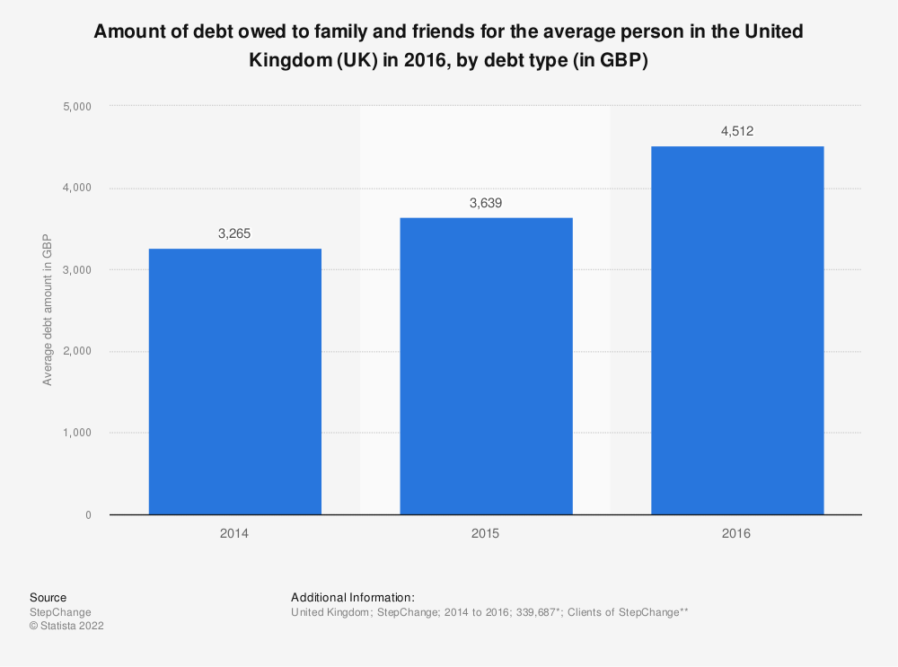 Statistic: Amount of debt owed to family and friends for the average person in the United Kingdom (UK) in 2016, by debt type (in GBP) | Statista