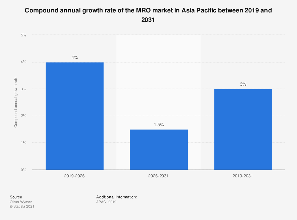 Statistic: Compound annual growth rate of the MRO market in Asia Pacific between 2020 and 2030 | Statista