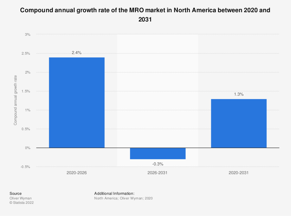 Statistic: Compound annual growth rate of the MRO market in North America between 2020 and 2030 | Statista