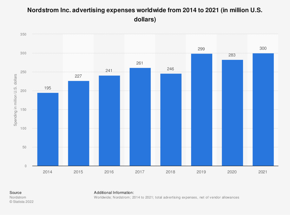 Statistic: Nordstrom Inc. advertising expenses in the United States from 2014 to 2018 (in million U.S. dollars)  | Statista