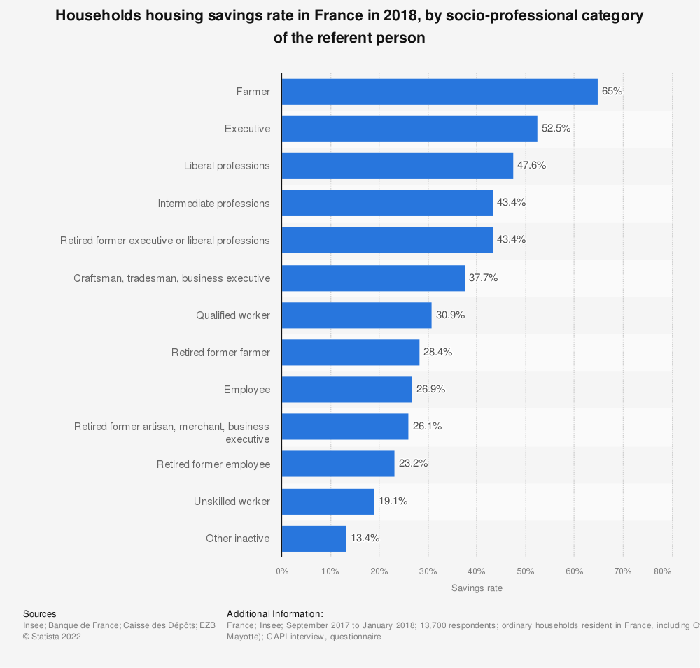 Statistic: Households housing savings rate in France in 2018, by socio-professional category of the referent person | Statista