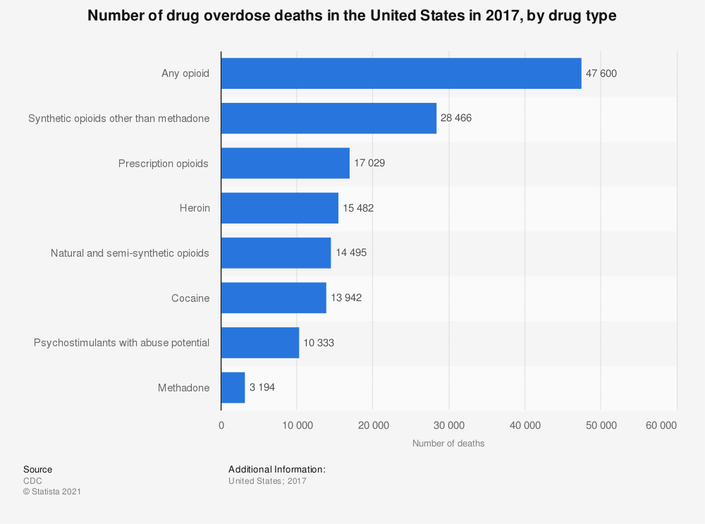 Statistic: Number of drug overdose deaths in the United States in 2017, by drug type | Statista