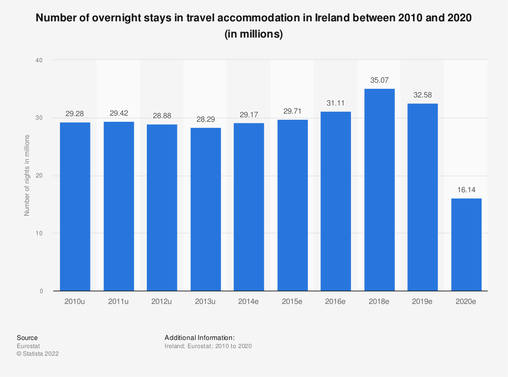 Statistic: Number of overnight stays in travel accommodation in Ireland between 2012 and 2016 (in millions) | Statista