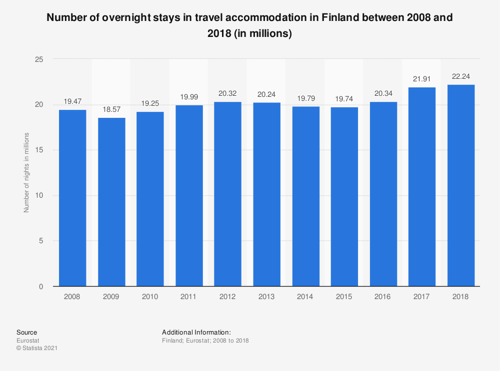 Statistic: Number of overnight stays in travel accommodation in Finland between 2007 and 2017 (in millions) | Statista