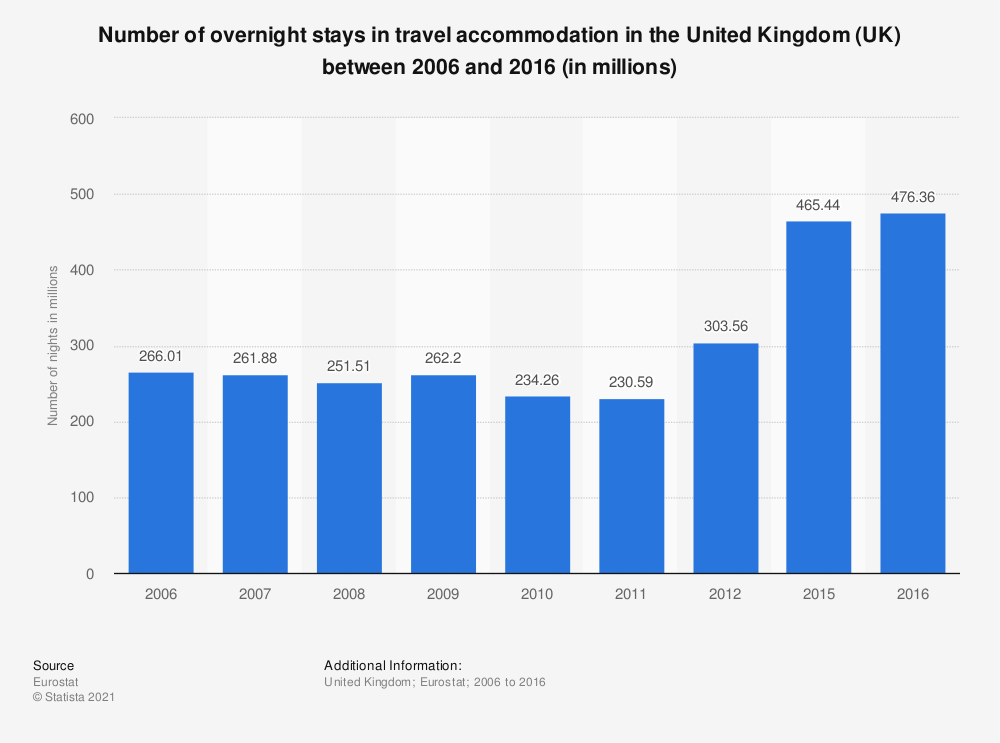 Statistic: Number of overnight stays in travel accommodation in the United Kingdom (UK) between 2006 and 2013 (in millions) | Statista