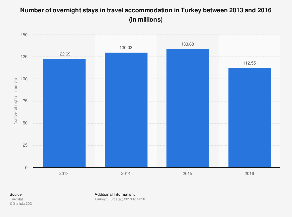 Statistic: Number of overnight stays in travel accommodation in Turkey between 2013 and 2016 (in millions) | Statista