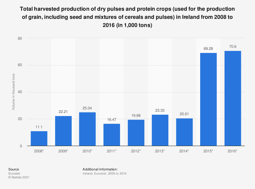Statistic: Total harvested production of dry pulses and protein crops (used for the production of grain, including seed and mixtures of cereals and pulses) in Ireland from 2008 to 2016 (in 1,000 tons) | Statista