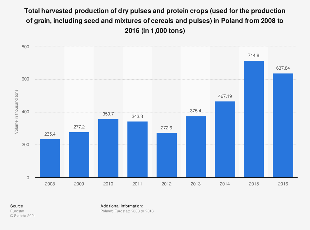 Statistic: Total harvested production of dry pulses and protein crops (used for the production of grain, including seed and mixtures of cereals and pulses) in Poland from 2008 to 2016 (in 1,000 tons) | Statista
