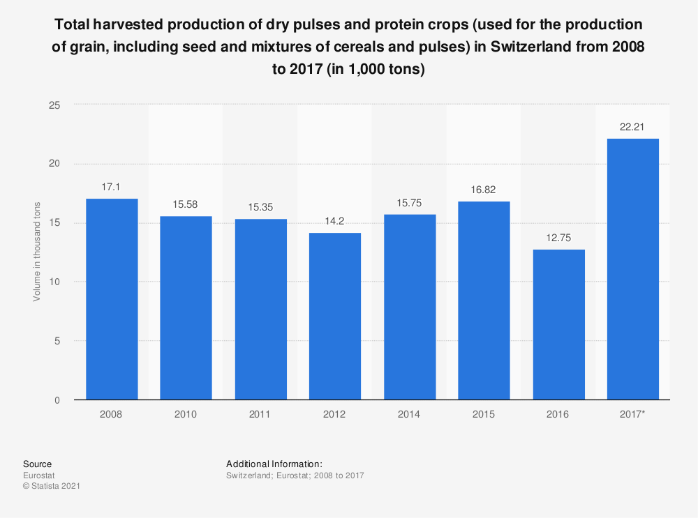Statistic: Total harvested production of dry pulses and protein crops (used for the production of grain, including seed and mixtures of cereals and pulses) in Switzerland from 2008 to 2017 (in 1,000 tons) | Statista