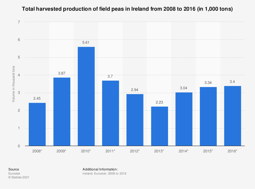 Statistic: Total harvested production of field peas in Ireland from 2008 to 2016 (in 1,000 tons) | Statista