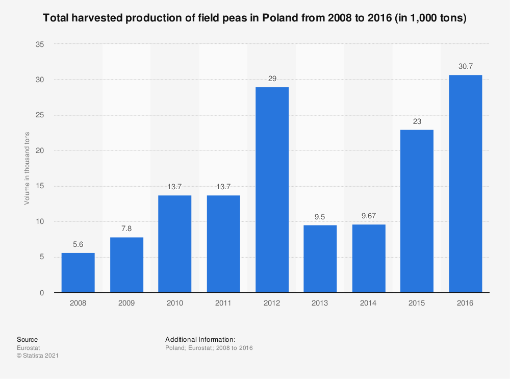 Statistic: Total harvested production of field peas in Poland from 2008 to 2016 (in 1,000 tons) | Statista