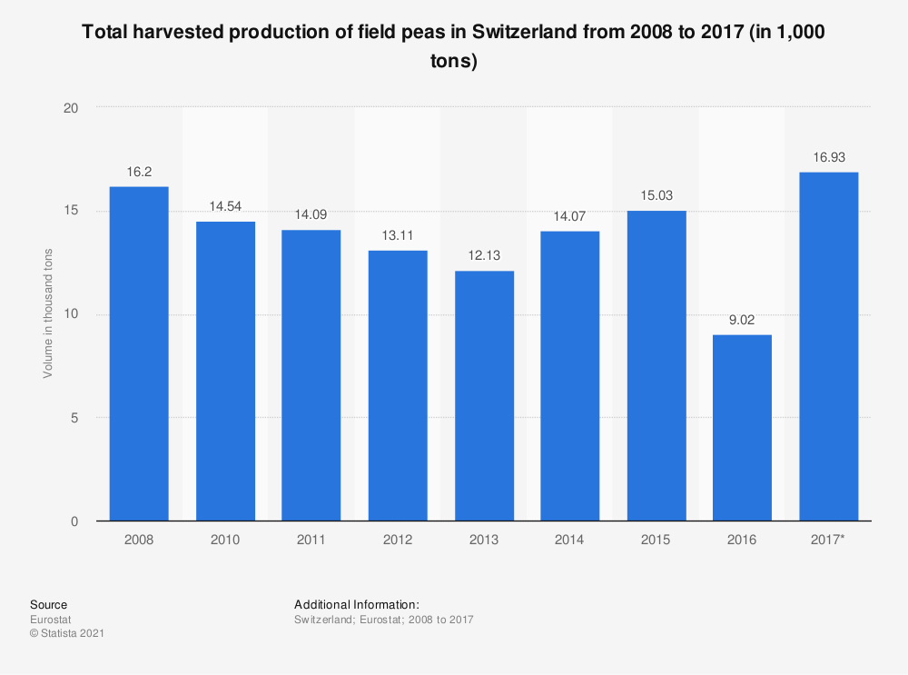 Statistic: Total harvested production of field peas in Switzerland from 2008 to 2017 (in 1,000 tons) | Statista