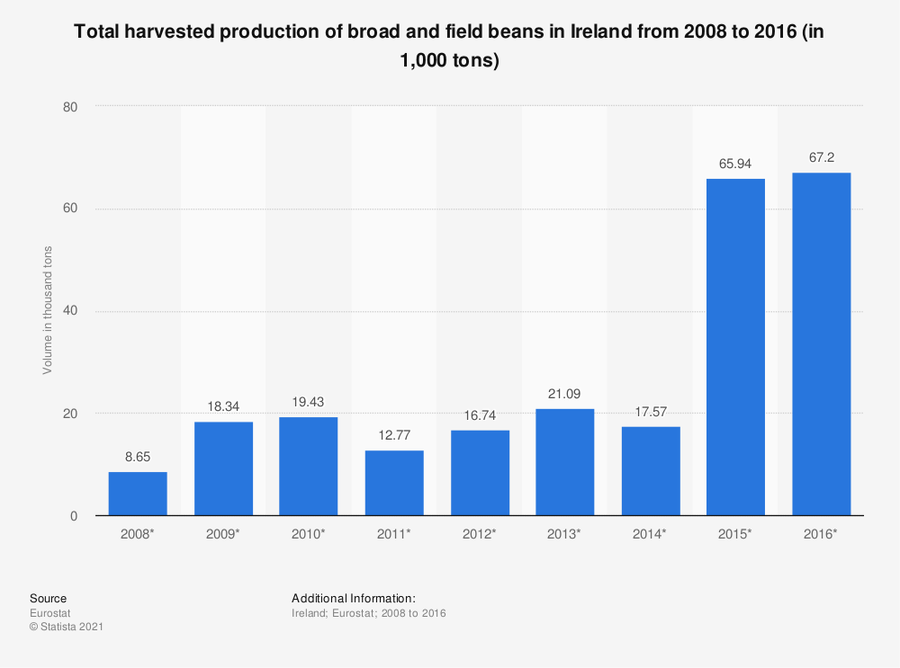 Statistic: Total harvested production of broad and field beans in Ireland from 2008 to 2016 (in 1,000 tons) | Statista