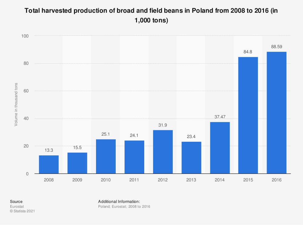 Statistic: Total harvested production of broad and field beans in Poland from 2008 to 2016 (in 1,000 tons) | Statista