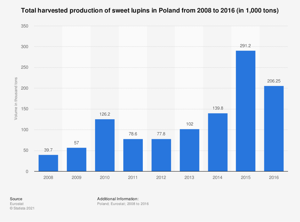 Statistic: Total harvested production of sweet lupins in Poland from 2008 to 2016 (in 1,000 tons) | Statista