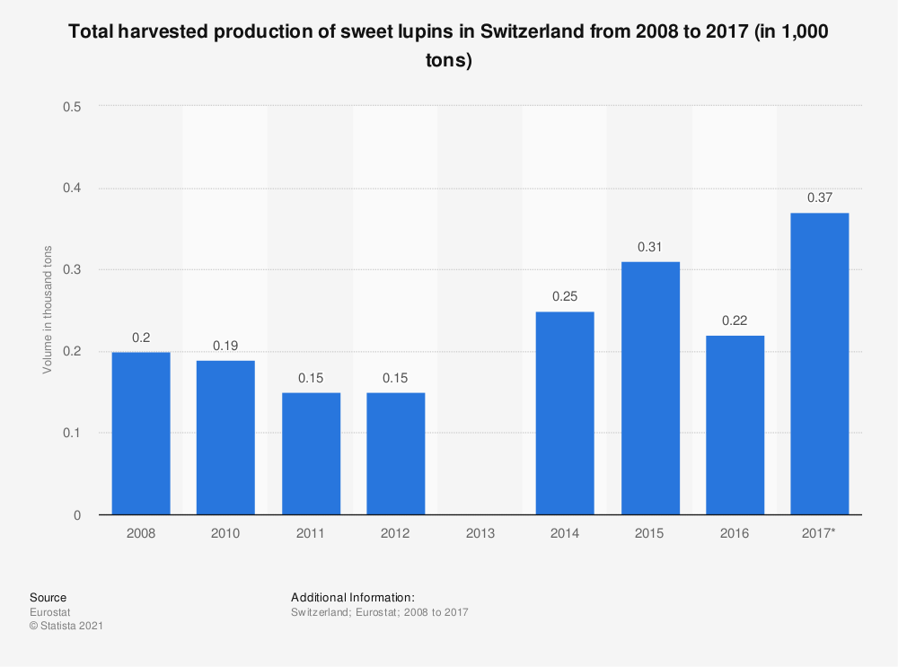 Statistic: Total harvested production of sweet lupins in Switzerland from 2008 to 2017 (in 1,000 tons) | Statista