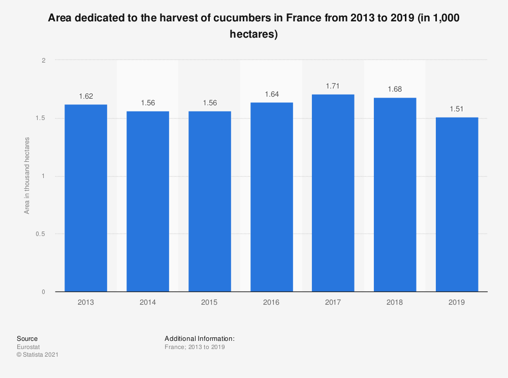 Statistic: Area of cucumbers harvested in France from 2013 to 2015* (in 1,000 hectares)  | Statista