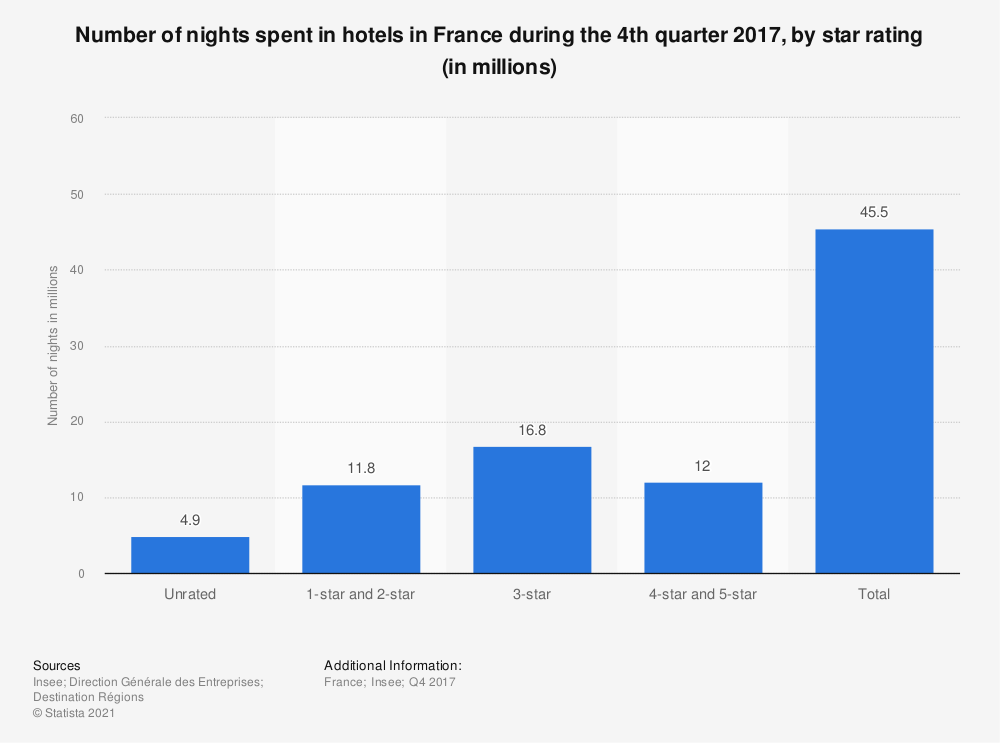 Statistic: Number of nights spent in hotels in France during the 4th quarter 2017, by star rating (in millions) | Statista