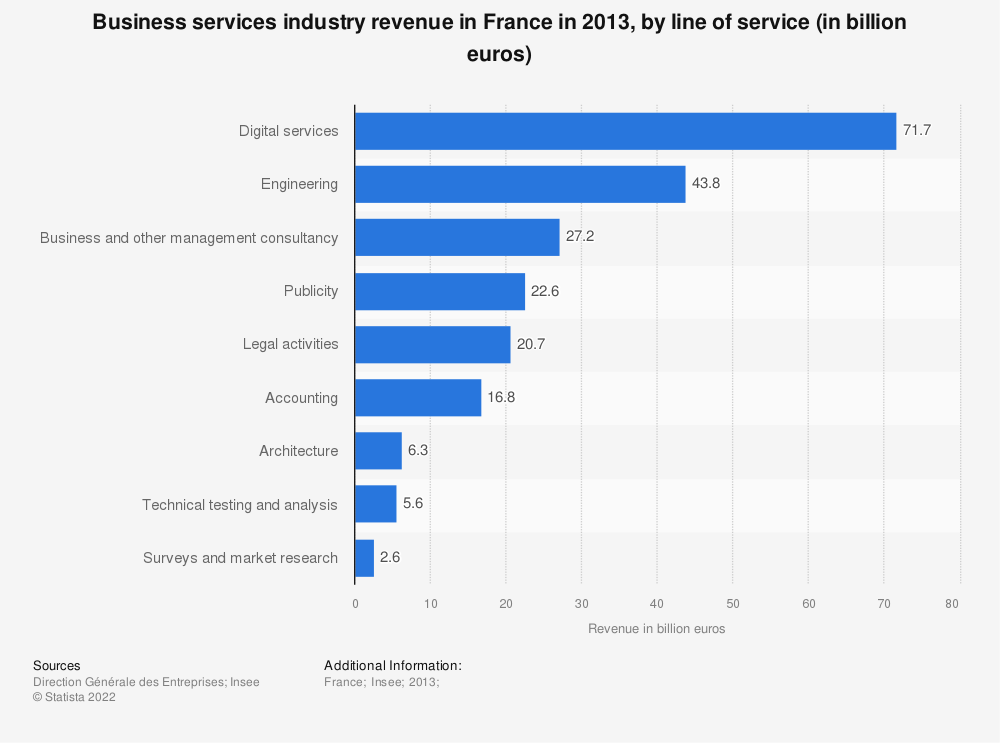 Statistic: Business services industry revenue in France in 2013, by line of service (in billion euros) | Statista