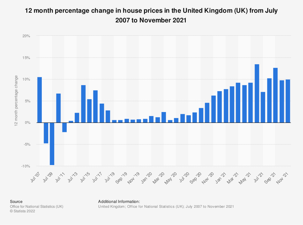 Statistic: 12 month percentage change in house prices in the United Kingdom (UK) from July 2007 to July 2018 | Statista