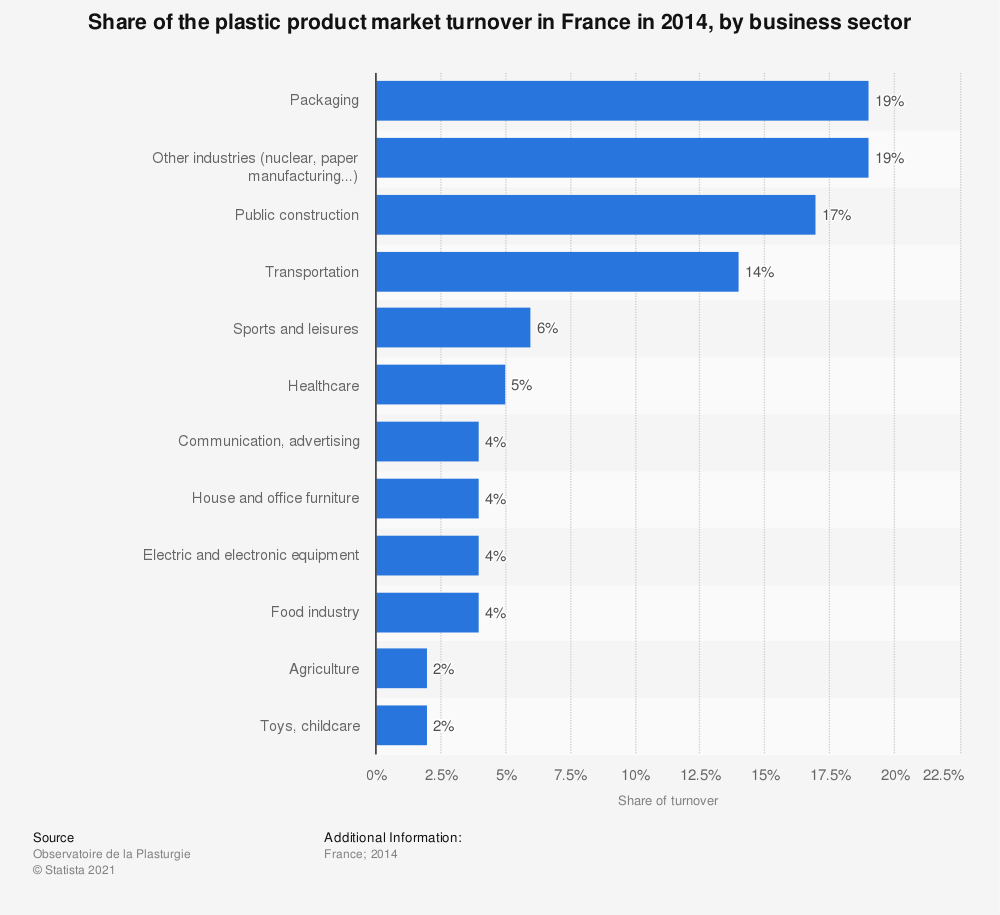 Statistic: Share of the plastic product market turnover in France in 2014, by business sector | Statista