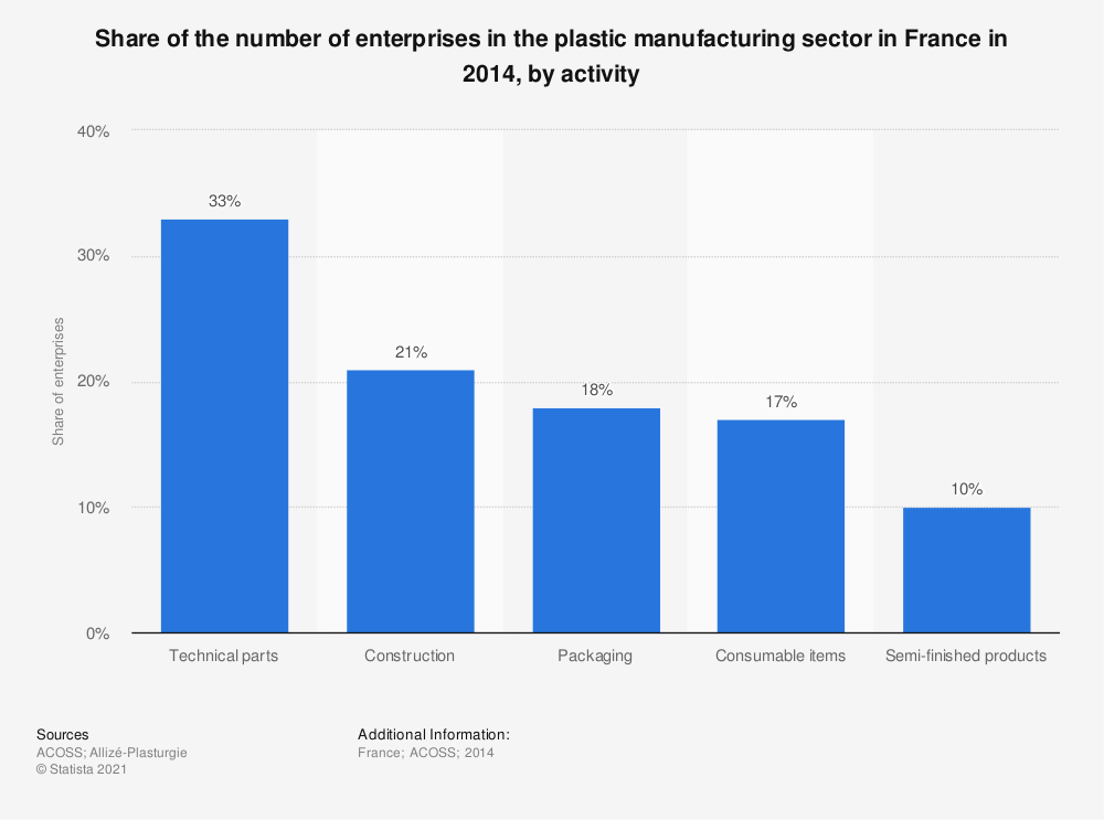 Statistic: Share of the number of enterprises in the plastic manufacturing sector in France in 2014, by activity | Statista