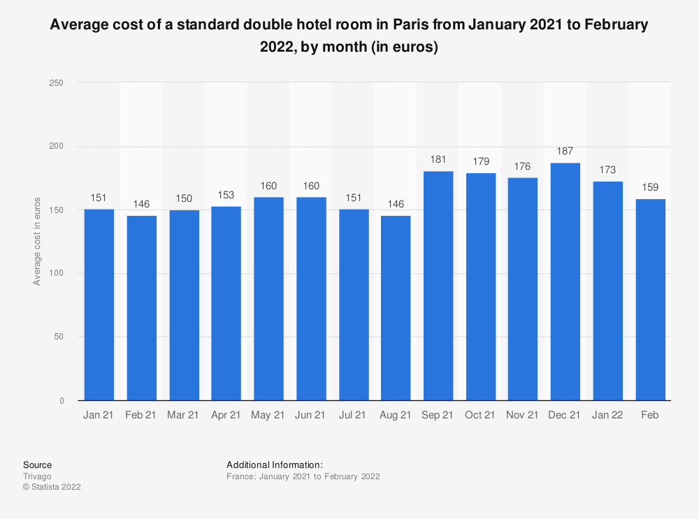 Statistic: Average cost of a standard double room in a hotel in Paris between January 2016 and August 2017 (in euros) | Statista