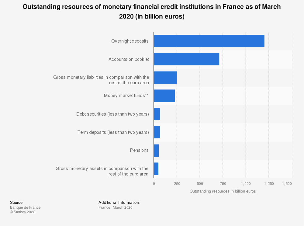 Statistic: Outstanding resources of monetary financial credit institutions in France as of October 2016* (in billion euros) | Statista