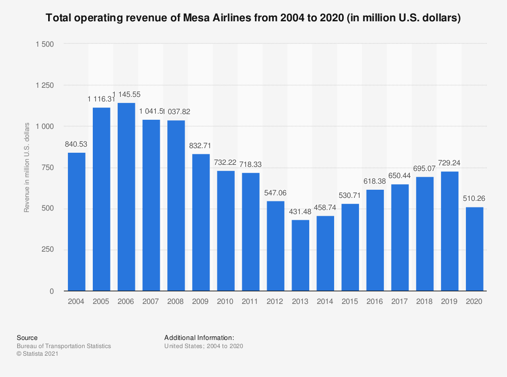 Statistic: Total operating revenue of Mesa Airlines from 2004 to 2018 (in million U.S. dollars) | Statista