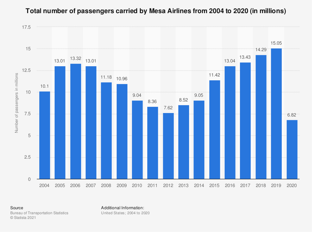 Statistic: Total number of passengers carried by Mesa Airlines from 2004 to 2018 (in millions) | Statista