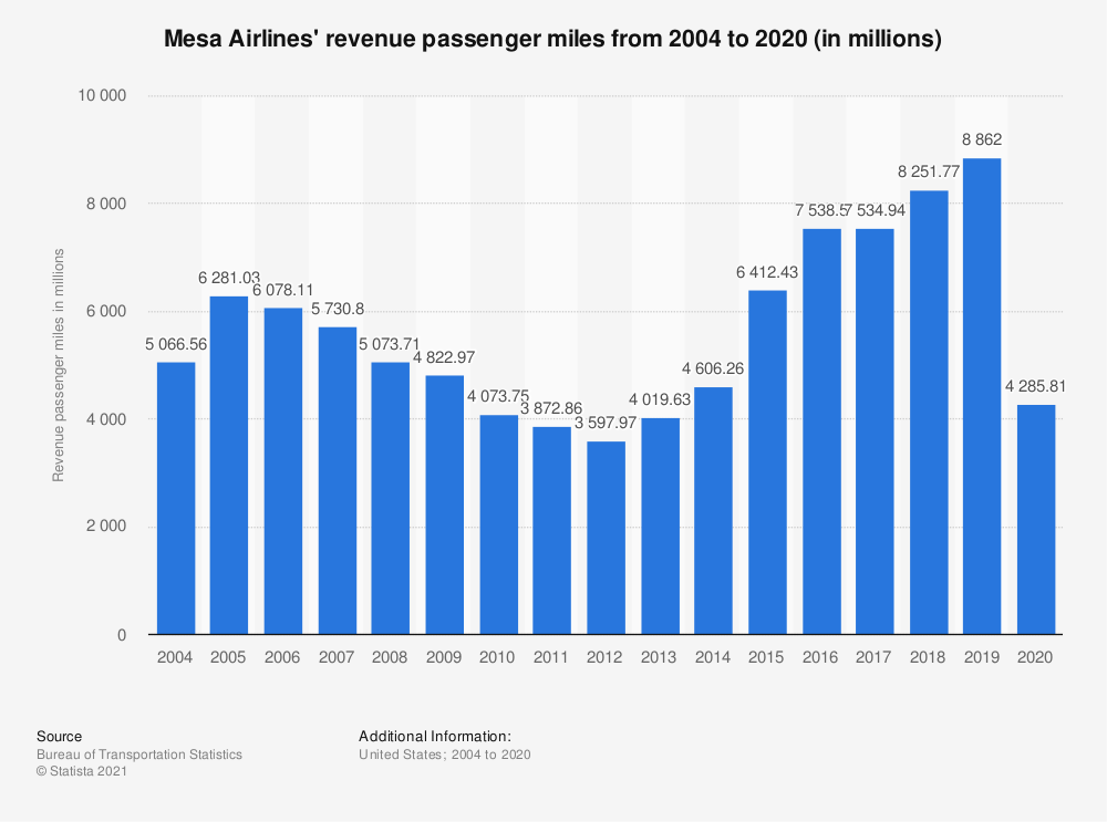 Statistic: Mesa Airlines' revenue passenger miles from 2004 to 2019 (in millions) | Statista