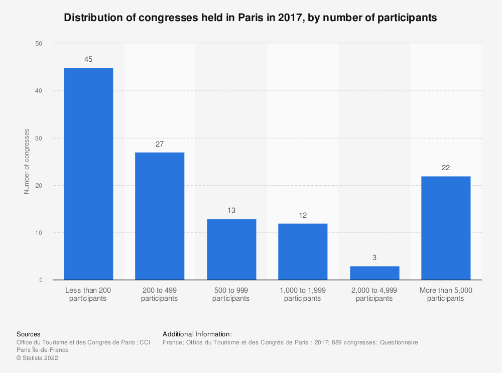 Statistic: Number of congresses held in Paris in 2016, by number of participants   Statista