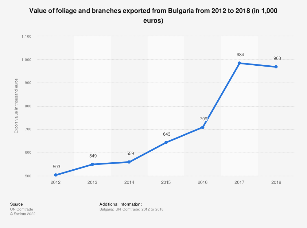 Statistic: Value of foliage and branches exported from Bulgaria from 2012 to 2018 (in 1,000 euros) | Statista