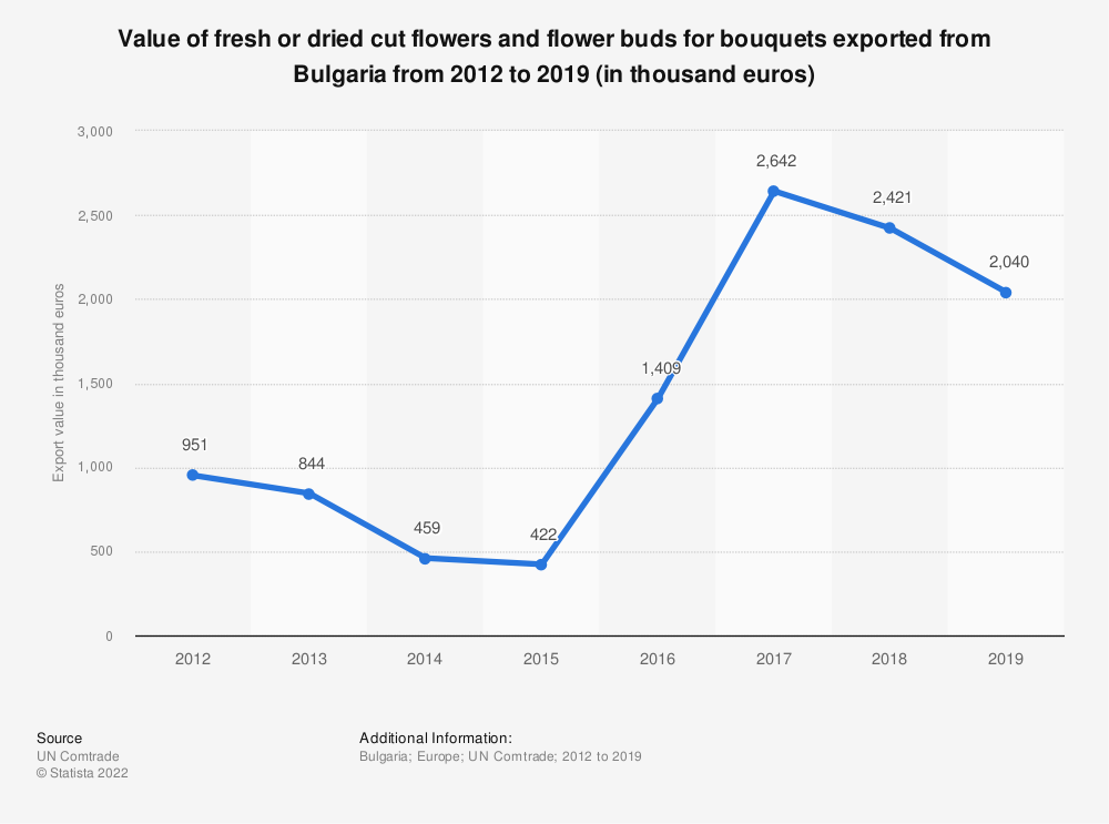 Statistic: Value of fresh or dried cut flowers and flower buds for bouquets exported from Bulgaria from 2012 to 2018 (in 1,000 euros) | Statista