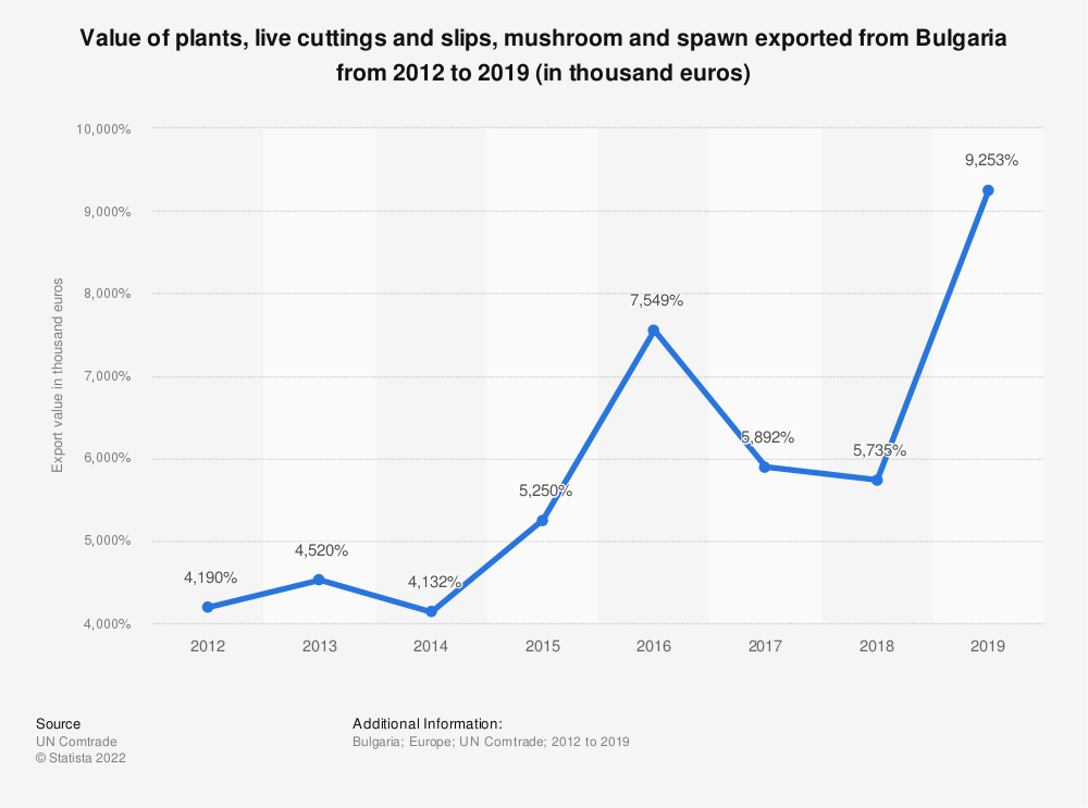Statistic: Value of plants, live cuttings and slips, mushroom and spawn exported from Bulgaria from 2012 to 2018 (in 1,000 euros) | Statista