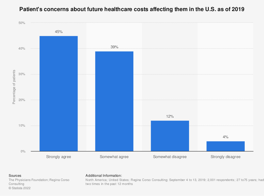 Statistic: Patient's concerns about future healthcare costs affecting them in the U.S. as of 2019 | Statista