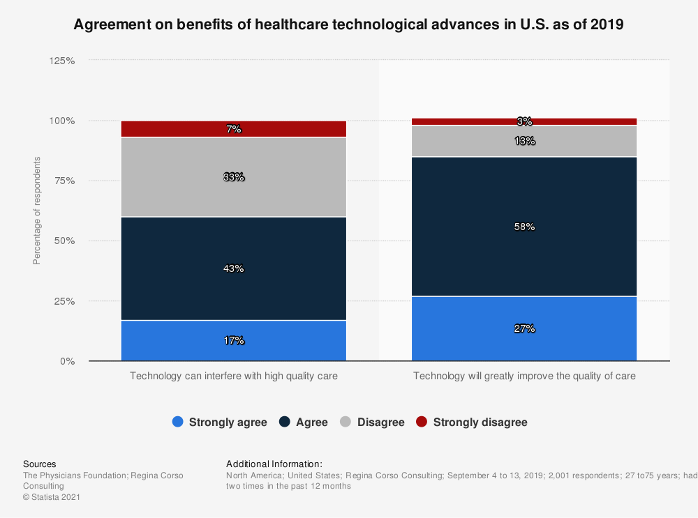 Statistic: Agreement on benefits of healthcare technological advances in U.S. as of 2019 | Statista
