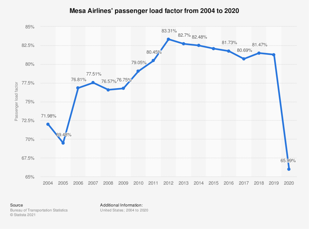 Statistic: Mesa Airlines' passenger load factor from 2004 to 2017 | Statista