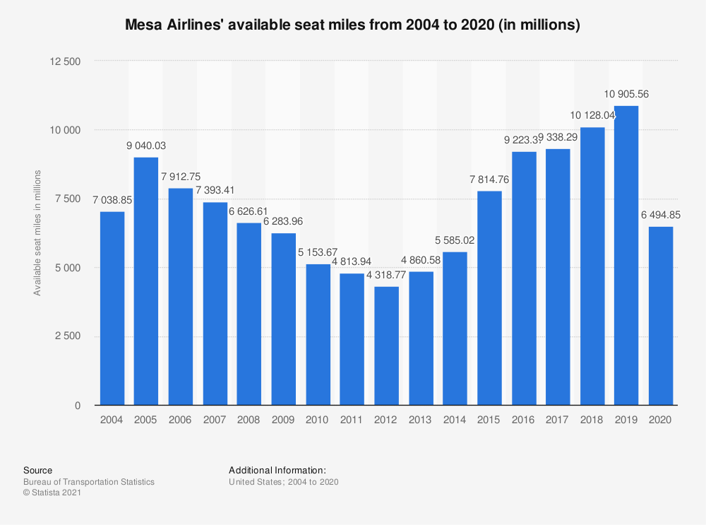 Statistic: Mesa Airlines' available seat miles from 2004 to 2016 (in millions) | Statista