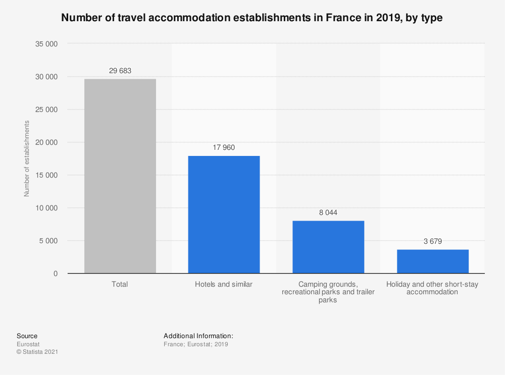 Statistic: Number of travel accommodation establishments in France in 2019, by type | Statista