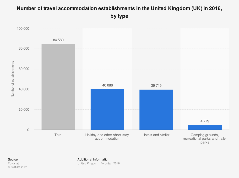 Statistic: Number of travel accommodation establishments in the United Kingdom (UK) in 2016, by type | Statista