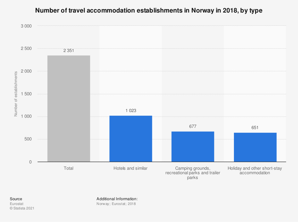 Statistic: Number of travel accommodation establishments in Norway in 2018, by type | Statista