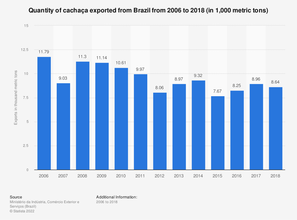 Statistic: Quantity of cachaça exported from Brazil from 2006 to 2018 (in 1,000 metric tons) | Statista
