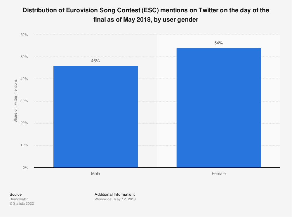 Statistic: Distribution of Eurovision Song Contest (ESC) mentions on Twitter on the day of the final as of May 2018, by user gender | Statista