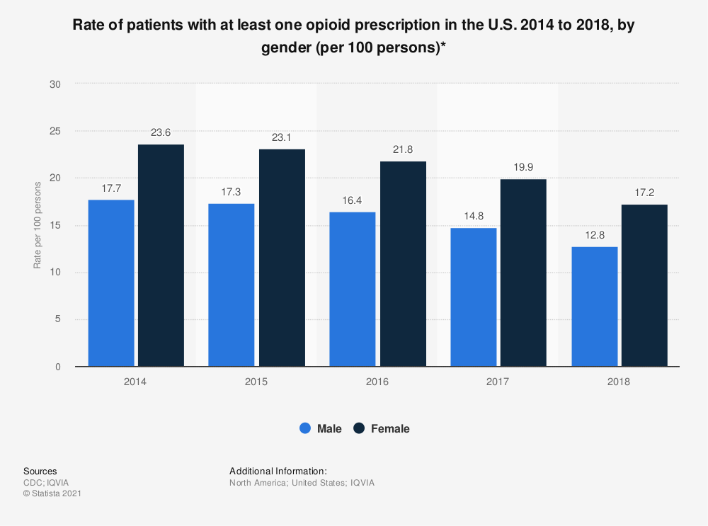 Statistic: Rate of patients with at least one opioid prescription in the U.S. 2014 to 2018, by gender (per 100 persons)* | Statista