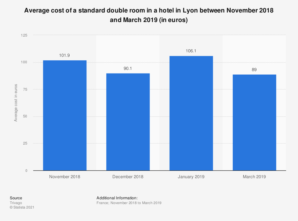 Statistic: Average cost of a standard double room in a hotel in Lyon between November 2018 and March 2019 (in euros)   Statista