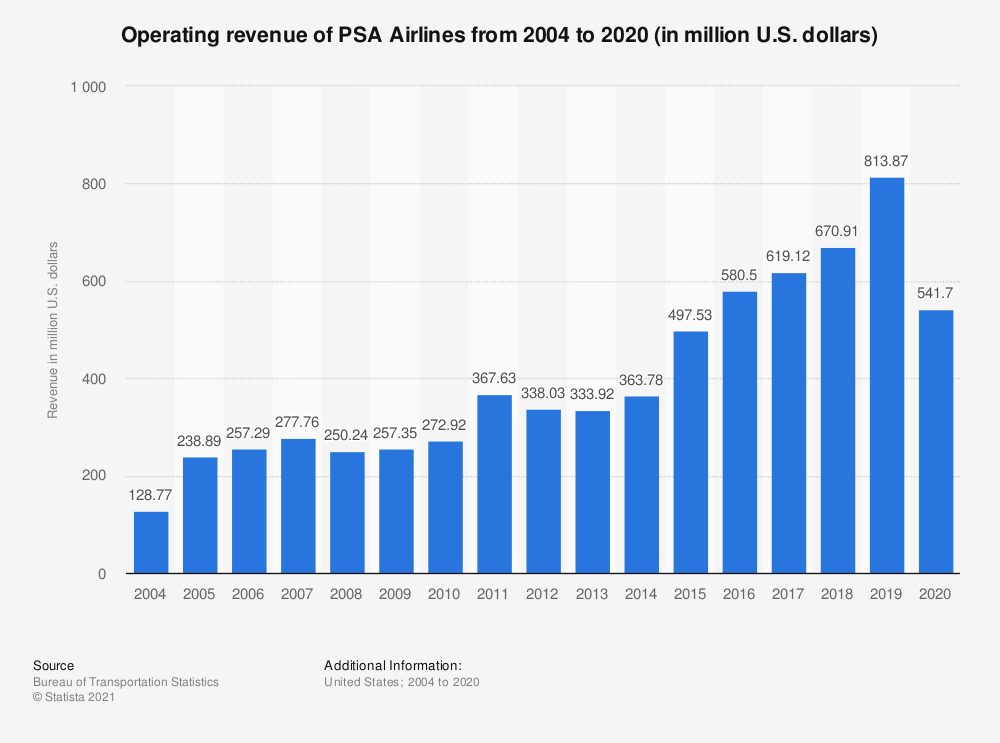 Statistic: Operating revenue of PSA Airlines from 2004 to 2018 (in million U.S. dollars) | Statista