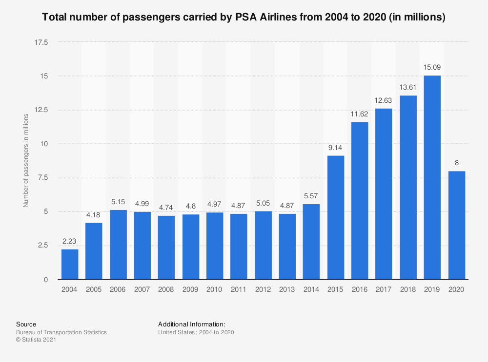 Statistic: Total number of passengers carried by PSA Airlines from 2004 to 2017 (in millions) | Statista