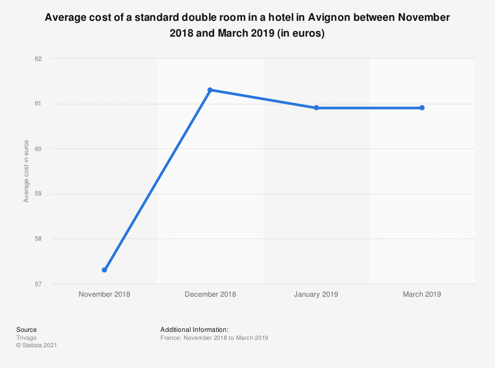 Statistic: Average cost of a standard double room in a hotel in Avignon between January 2015 and April 2017 (in euros) | Statista